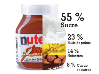 composition du Nutella