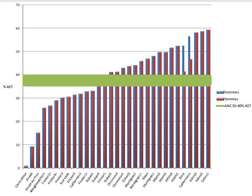 contribution des lipides dans les regimes
